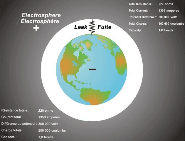 Alkaline earth, negative ions