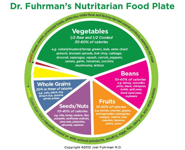 joel fuhrman nutritarian foodplate