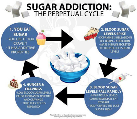 sugar cravings, sugar addiction